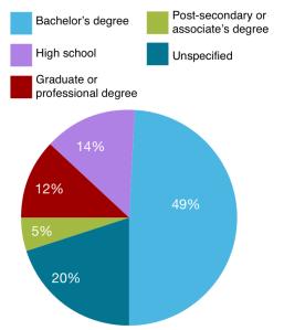 Biotech-job-degree-requirem